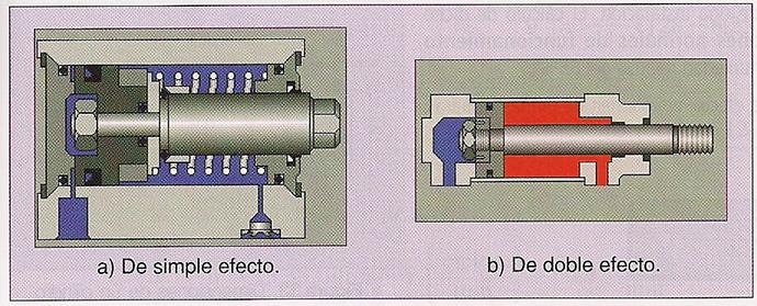 gráfico que muestra movimiento de un cilindro