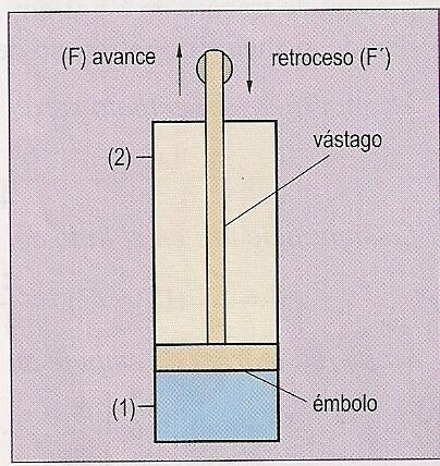 gráfico sobre funcionamiento de un cilindro hidráulico