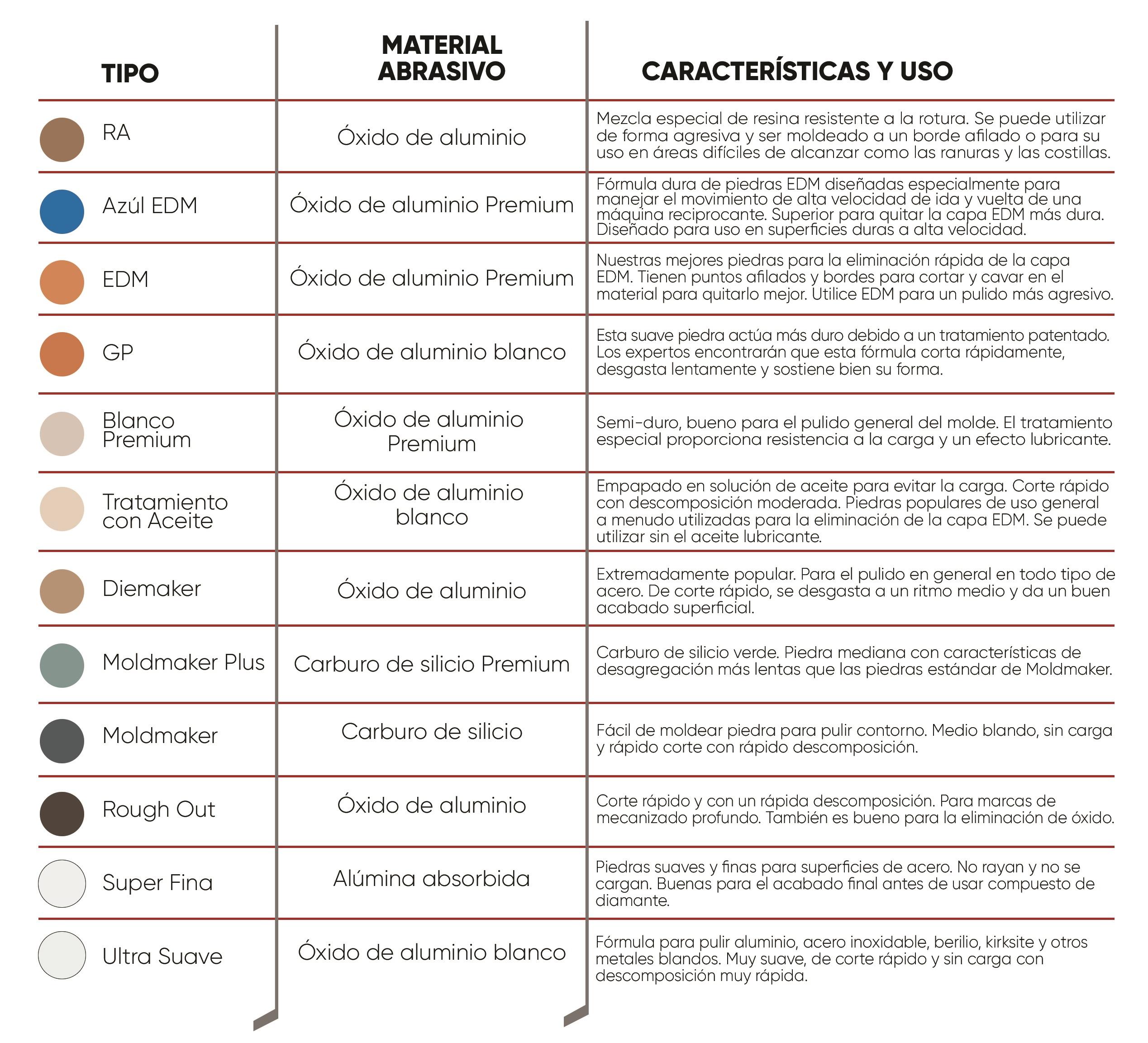 Info de piedras abrasivas