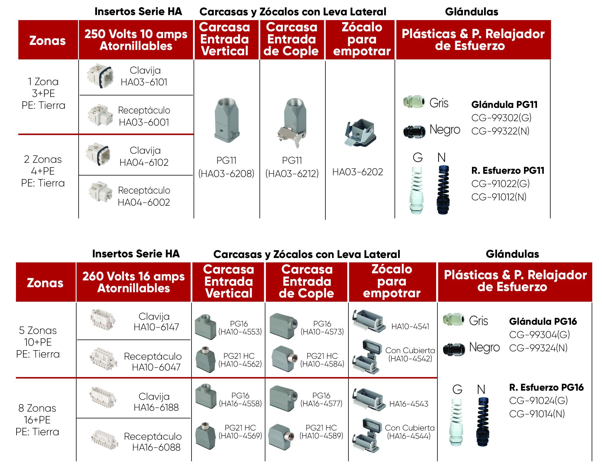 Conjunto de cables y conectores SERIE A